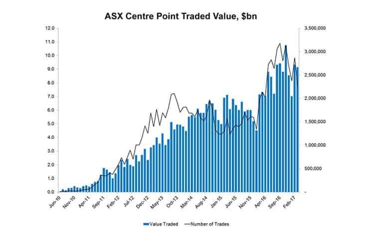 ASX-Centre-Point-chart_740x460_45K